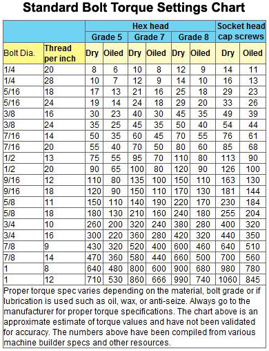 The Friction Flaw With Fastener Torque Settings Charts